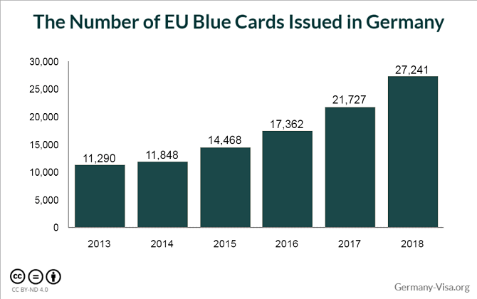 The Number of EU Blue Cards Issued in Germany