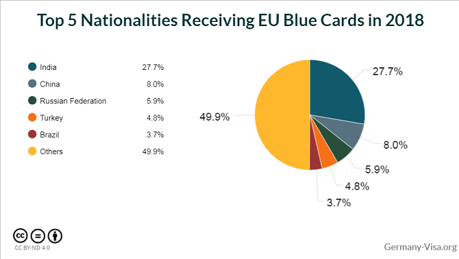 Top five nationalities receiving EU Blue Cards in 2018